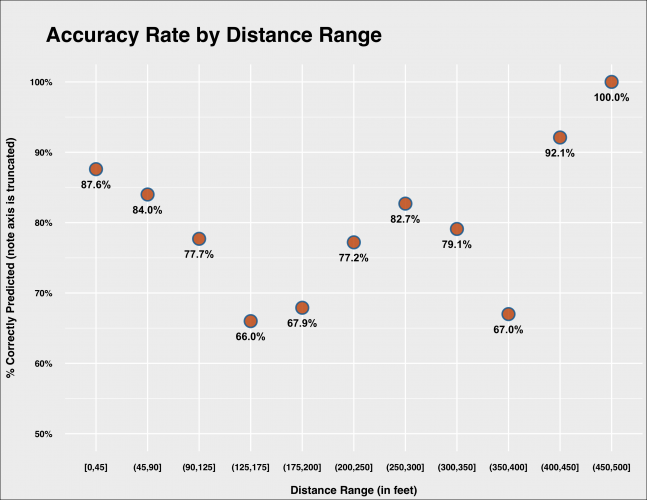 accuracy_by_distance_plot