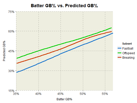 batter_gb_pct