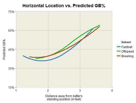 horizontal_location