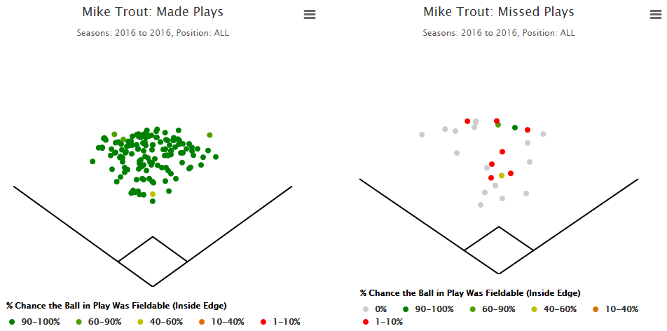 mike trout plays