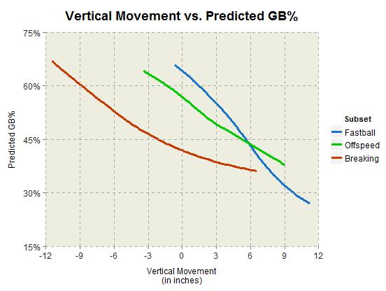vertical_movement