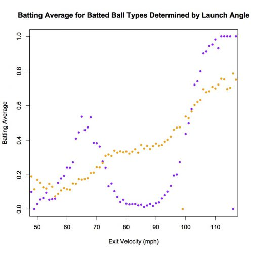 Batting Avg. Determined by LA 6.14