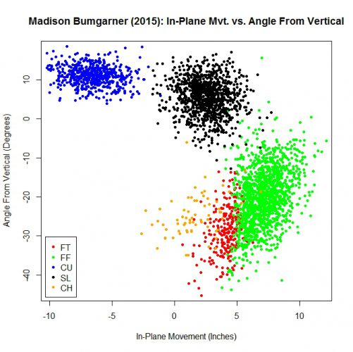 Bumgarner_Mvt_Angle_2015
