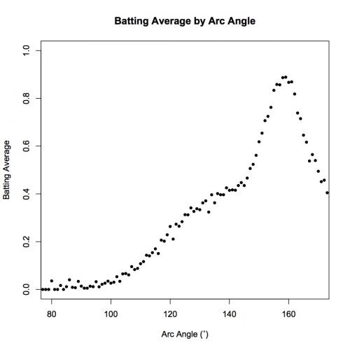 Full Batting Avg by Arc Ang