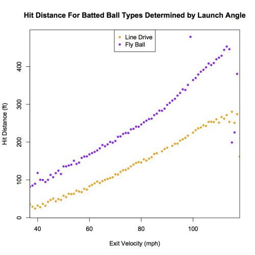 Hit Distance For BB type using LA 6.14