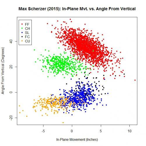 Scherzer_Mvt_Angle_2015