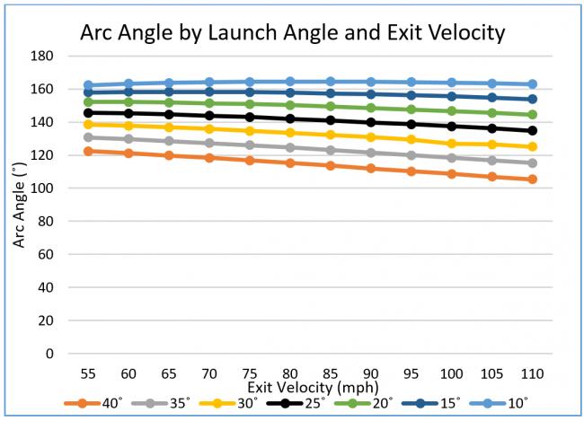 Data courtesy of The Physics of Baseball