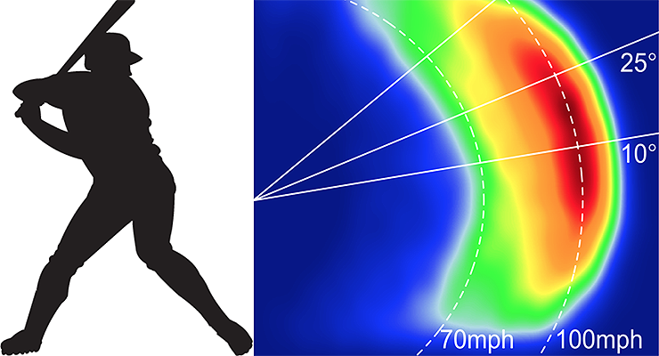 This heatmap shows the joint probability density function of launch angle and exit velocity. (via Scott Powers)