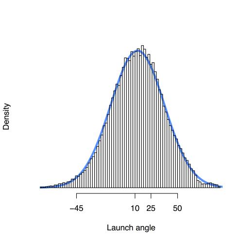 hist-angle