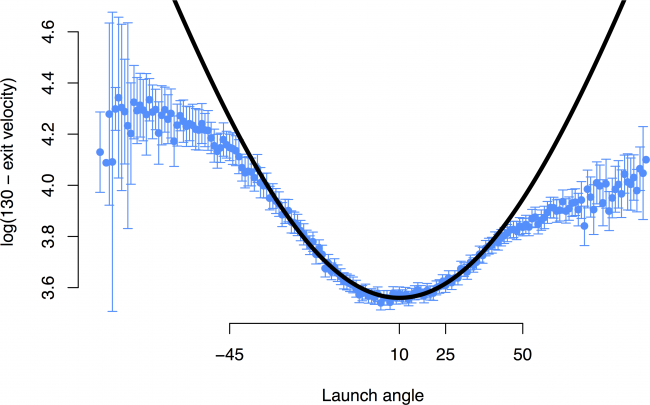 trans-v-angle-curve