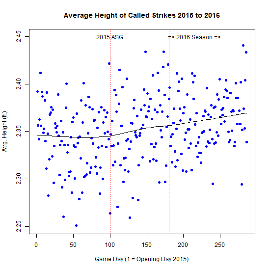 LOESS of Daily Average Called Strike Height
