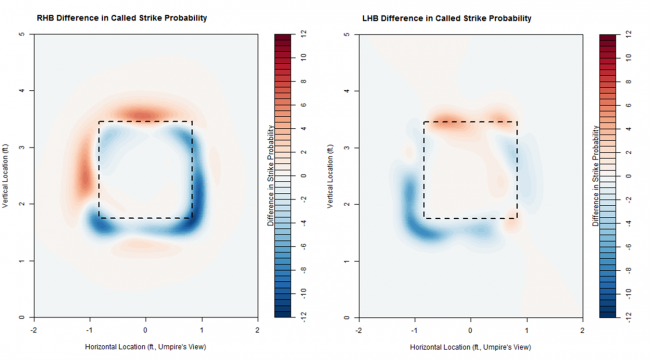 Change in Called Strike Probability After 2015 All-Star Game