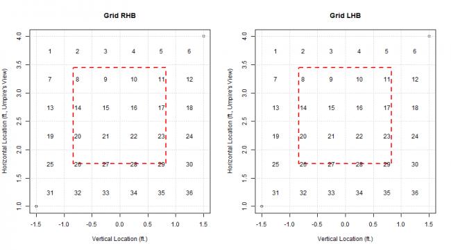 Generic Grid of Discrete Zone Breakdown