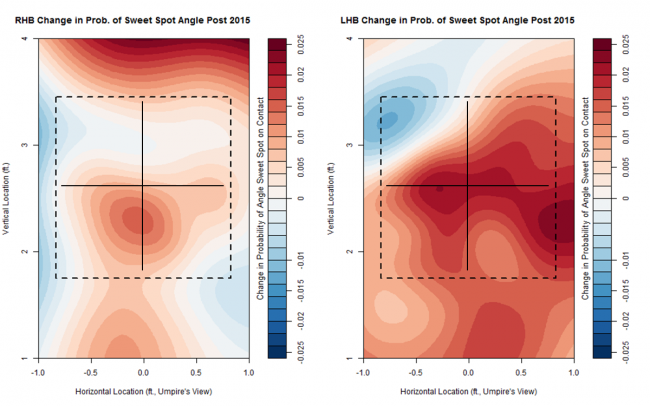 Change in Probability in HR Sweet Spot Launch Angle After 2015 All-Star Game