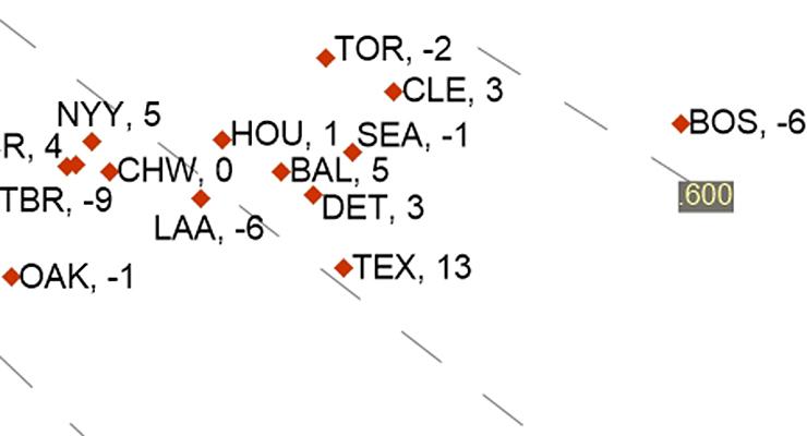 The Red Sox were good at scoring runs this season. (via Dave Studeman)