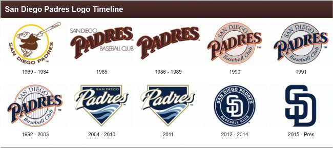 73d66389847dc3 The Padres' Journey From Unique to Undistinguished (and Back Again ...