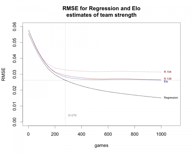 elo_regression_rmse