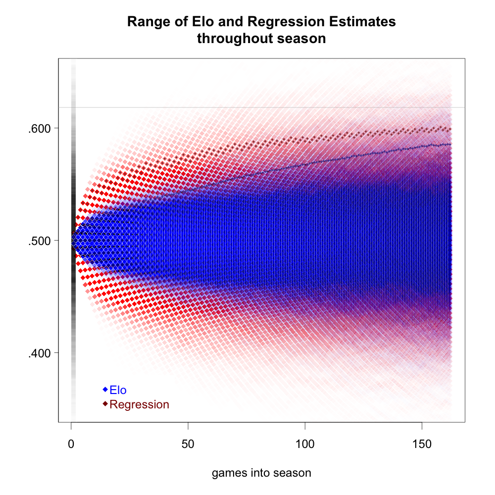 elo_regression_comp3