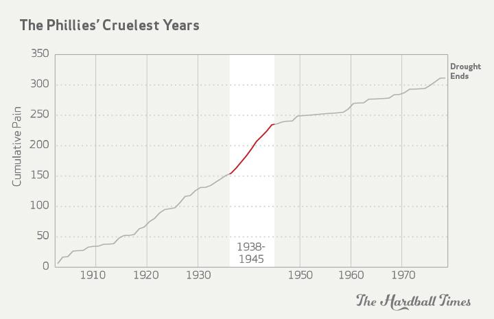Cleveland Graph