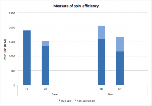 Spin efficiency differences between Dave and Stan, demonstrating what we would expect. Dave, more of a true pitcher than Stan, had much better spin efficiency on both his fastball and change-up.