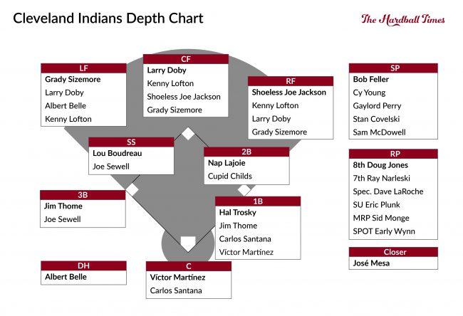 cleveland-depth-chart