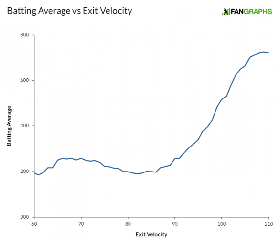 batting-average-vs-exit-velocity