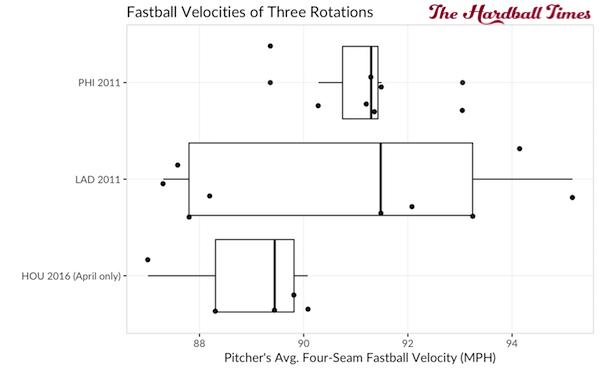 fb-velocity-boxplot