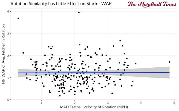 fb-velocity-fip-war