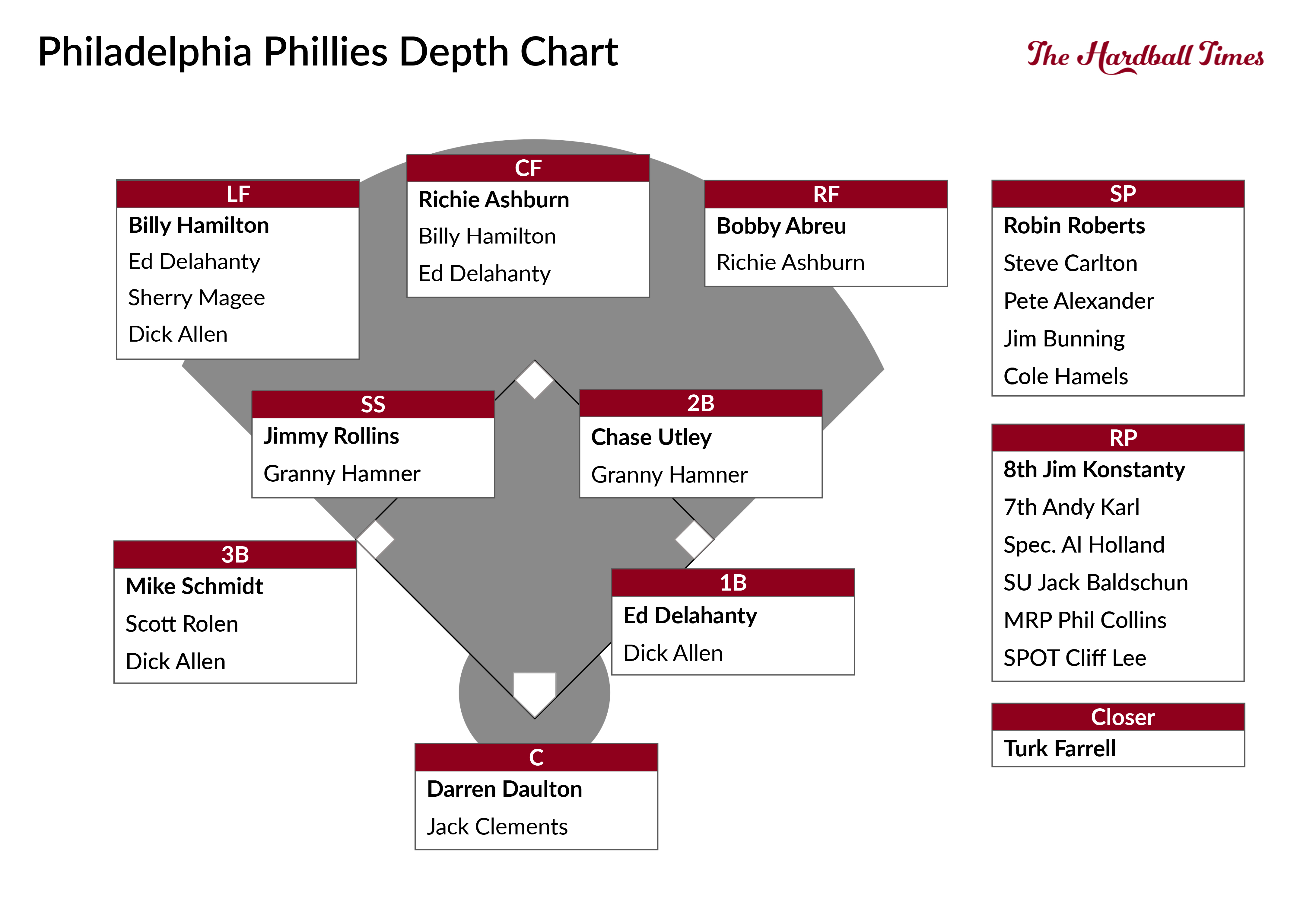 Philadelphia Phillies Starting Lineups