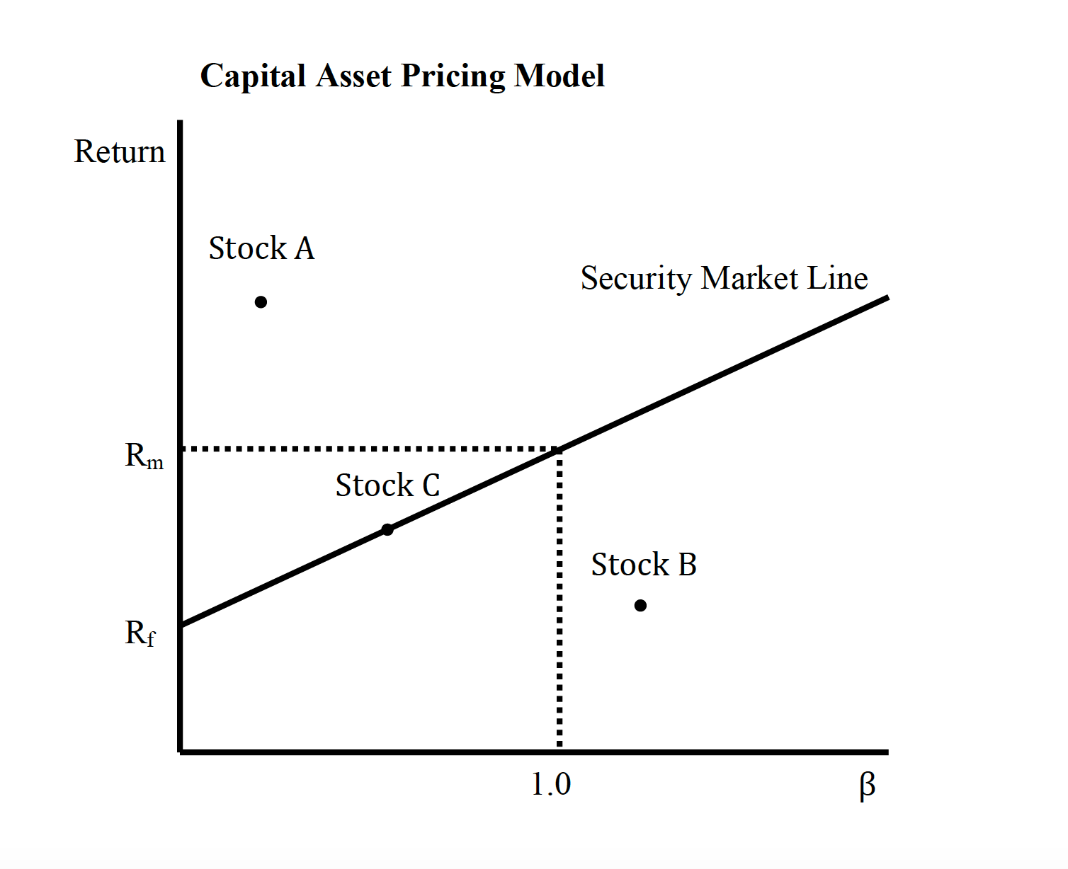 capital asset pricing model and cost Capm see: capital asset pricing model capital asset pricing model a model that attempts to describe the relationship between the risk and the expected return on an investment.