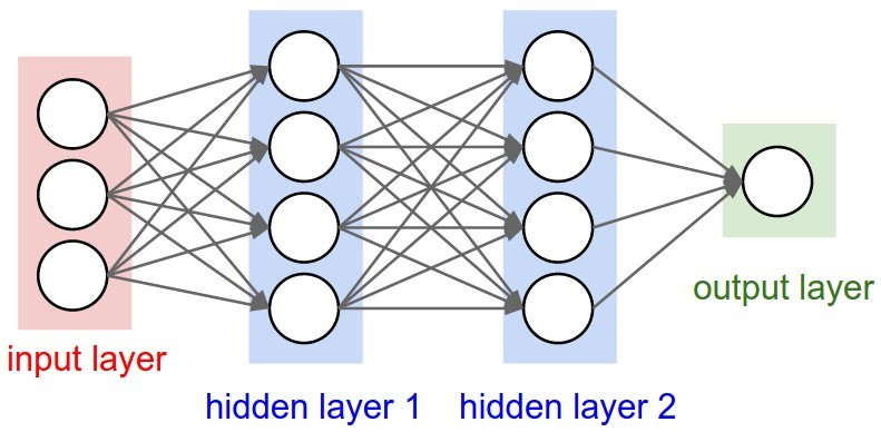 Using Recurrent Neural Networks to Predict Player Performance | The
