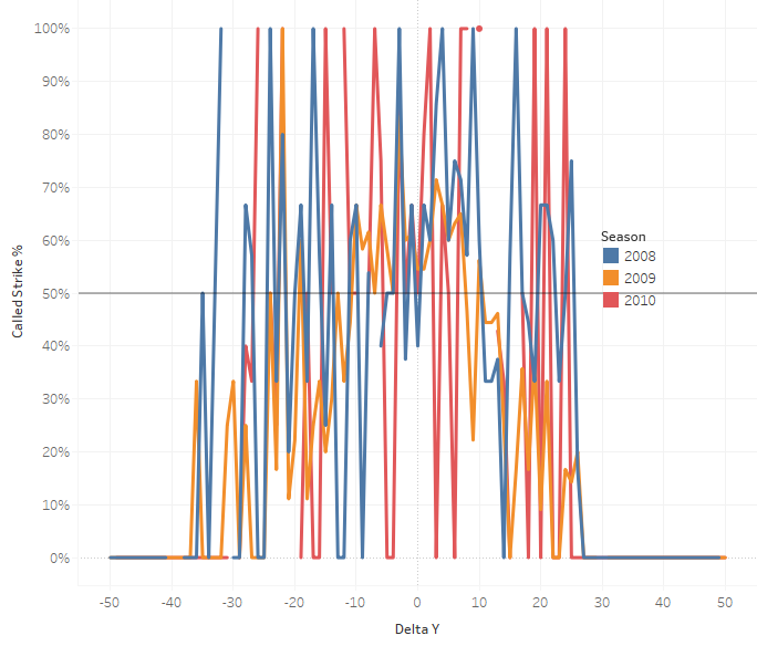 Data: Impossible-The Minor League Strike Zone Part 1 | The Hardball