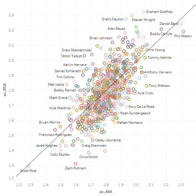 Data: Impossible-The Minor League Strike Zone Part 1   The Hardball