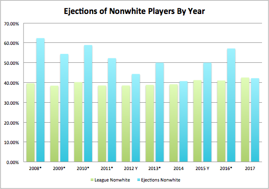 Ejections-by-year