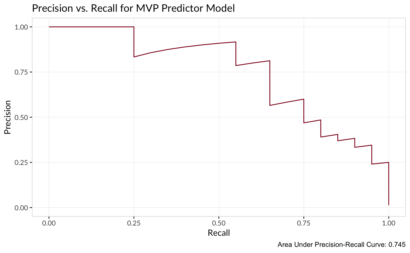 Predicting the 2018 MVP Winners with Machine Learning | The