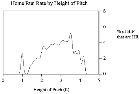 HR Rate versus height of Pitch, via Hardball Times