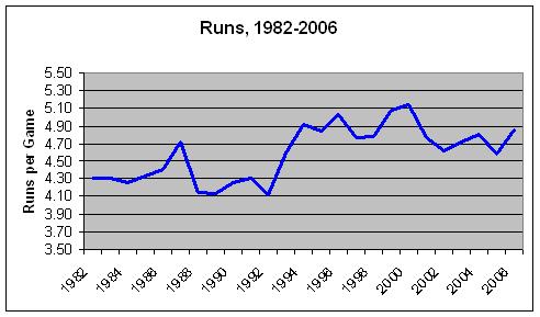 Actual_Runs_1982-2006