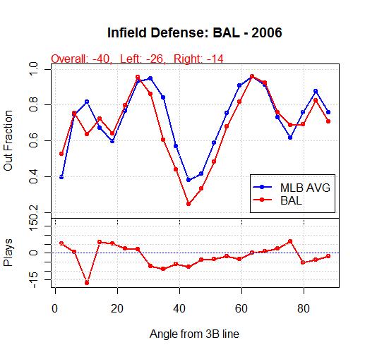 BAL 2006