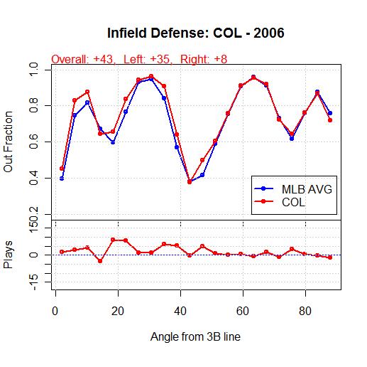 COL 2006
