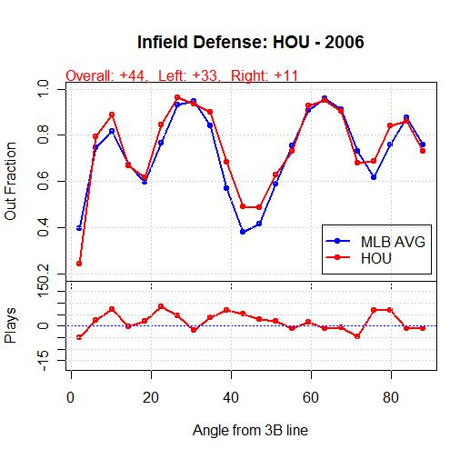 HOU 2006