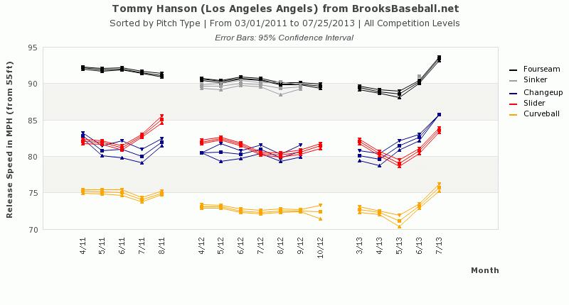 Hanson Velocity Graph