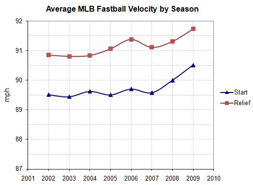 Average MLB fastball speed by season