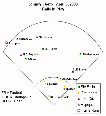 Balls in Play Chart