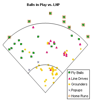 Balls in Play vs. LHP