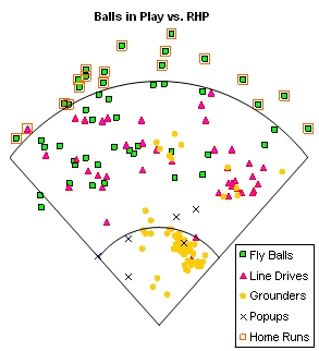 Balls in Play vs. RHP