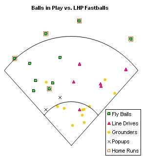Balls in Play vs. LHP Fastballs