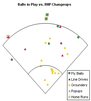 Balls in Play vs. RHP Change-ups