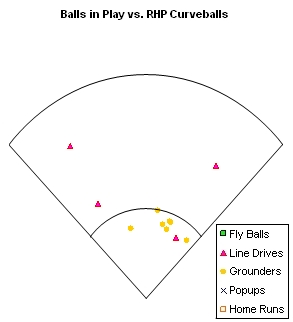 Balls in Play vs. RHP Curveballs