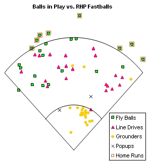 Balls in Play vs. RHP Fastballs