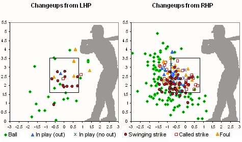 Change-up Location Chart